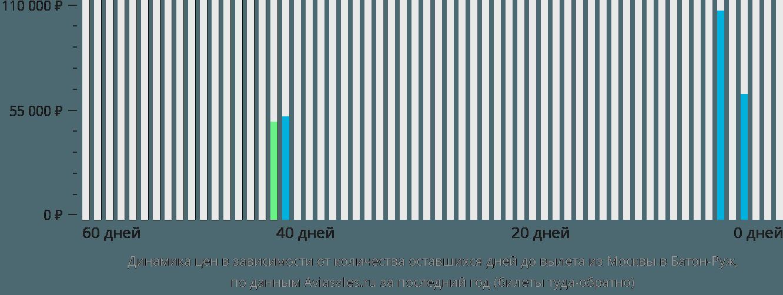 Динамика цен в зависимости от количества оставшихся дней до вылета из Москвы в Батон-Руж