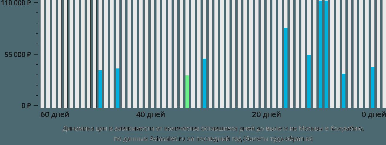 Динамика цен в зависимости от количества оставшихся дней до вылета из Москвы в Колумбию