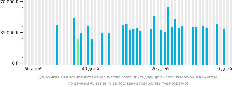 Динамика цен в зависимости от количества оставшихся дней до вылета из Москвы в Кожикоде