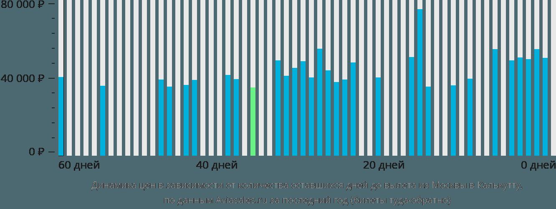 Динамика цен в зависимости от количества оставшихся дней до вылета из Москвы в Калькутту