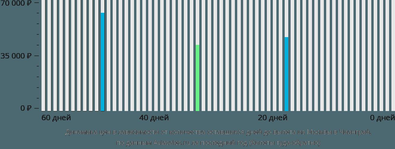 Динамика цен в зависимости от количества оставшихся дней до вылета из Москвы в Чианграй