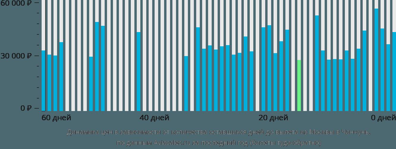 Динамика цен в зависимости от количества оставшихся дней до вылета из Москвы в Чанчунь