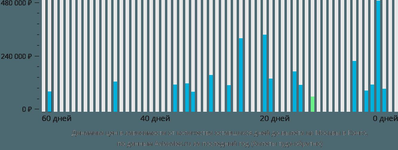 Динамика цен в зависимости от количества оставшихся дней до вылета из Москвы в Конго