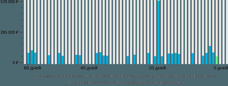 Динамика цен в зависимости от количества оставшихся дней до вылета из Москвы в Крайстчерч