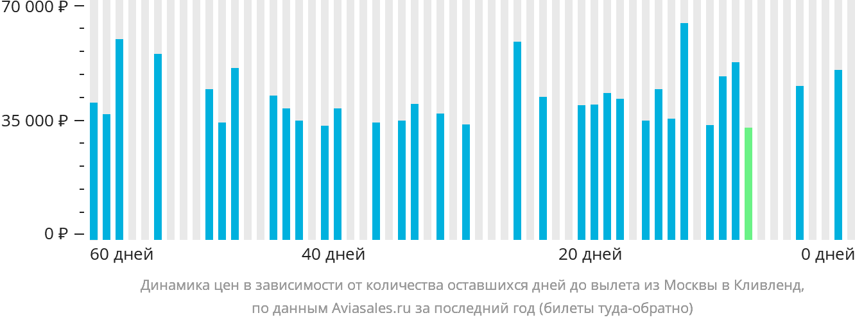 Динамика цен в зависимости от количества оставшихся дней до вылета из Москвы в Кливленд