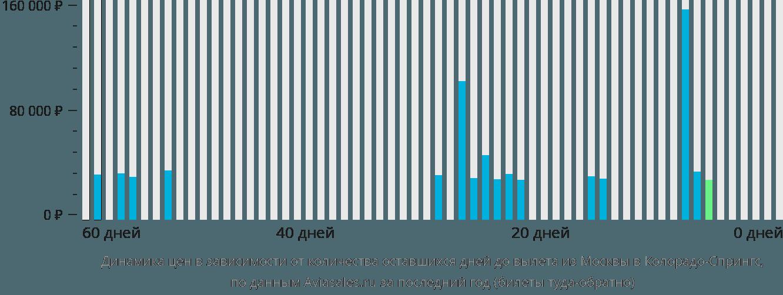 Динамика цен в зависимости от количества оставшихся дней до вылета из Москвы в Колорадо-Спрингс