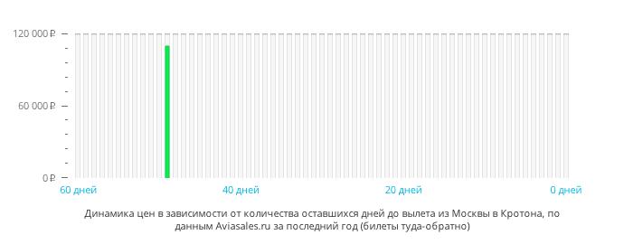 Динамика цен в зависимости от количества оставшихся дней до вылета из Москвы в Кротона