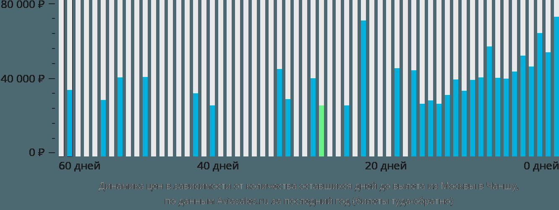 Динамика цен в зависимости от количества оставшихся дней до вылета из Москвы в Чаншу