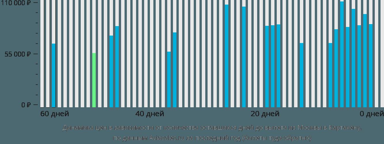 Динамика цен в зависимости от количества оставшихся дней до вылета из Москвы в Картахену