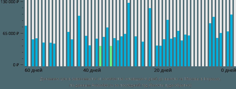 Динамика цен в зависимости от количества оставшихся дней до вылета из Москвы в Кюрасао