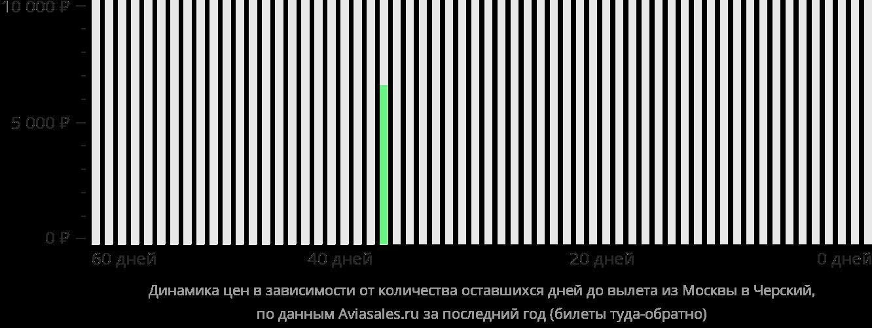 Динамика цен в зависимости от количества оставшихся дней до вылета из Москвы в Черский