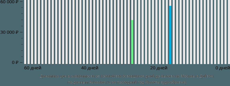 Динамика цен в зависимости от количества оставшихся дней до вылета из Москвы в Дейтон