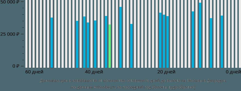 Динамика цен в зависимости от количества оставшихся дней до вылета из Москвы в Дехрадун