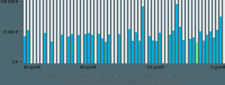 Динамика цен в зависимости от количества оставшихся дней до вылета из Москвы в Дуалу