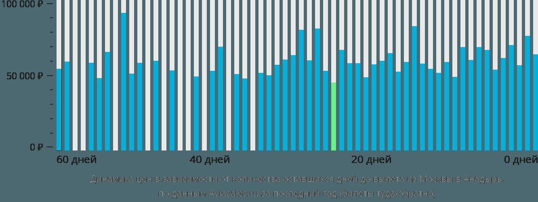 Динамика цен в зависимости от количества оставшихся дней до вылета из Москвы в Анадырь