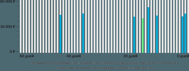 Динамика цен в зависимости от количества оставшихся дней до вылета из Москвы в Жезказган