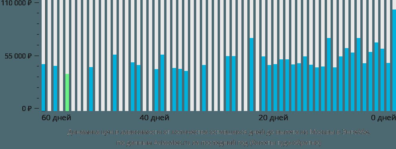Динамика цен в зависимости от количества оставшихся дней до вылета из Москвы в Энтеббе