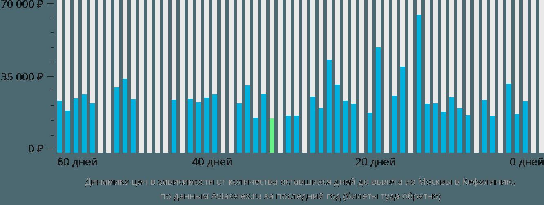 Динамика цен в зависимости от количества оставшихся дней до вылета из Москвы в Кефалинию