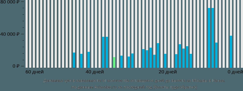 Динамика цен в зависимости от количества оставшихся дней до вылета из Москвы в Нанси