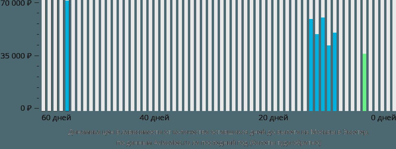 Динамика цен в зависимости от количества оставшихся дней до вылета из Москвы в Эксетер