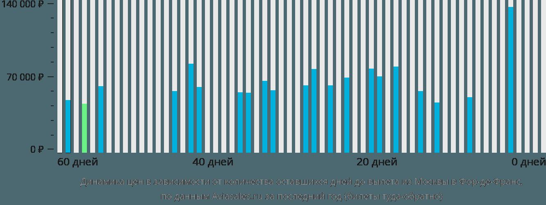 Динамика цен в зависимости от количества оставшихся дней до вылета из Москвы в Фор-де-Франс