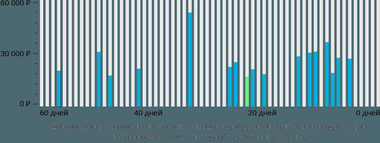 Динамика цен в зависимости от количества оставшихся дней до вылета из Москвы в Фридрихсхафен