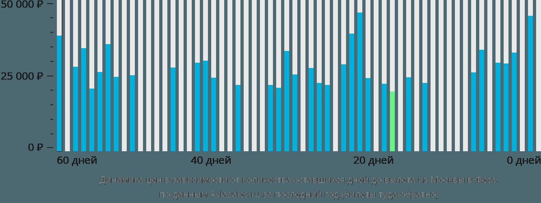 Динамика цен в зависимости от количества оставшихся дней до вылета из Москвы в Феса