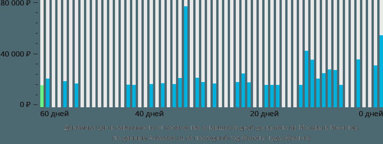 Динамика цен в зависимости от количества оставшихся дней до вылета из Москвы в Мюнстер