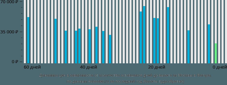 Динамика цен в зависимости от количества оставшихся дней до вылета из Москвы в Фигари