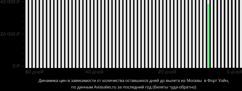 Динамика цен в зависимости от количества оставшихся дней до вылета из Москвы в Форт-Уэйн