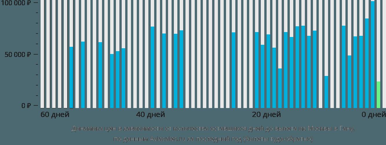 Динамика цен в зависимости от количества оставшихся дней до вылета из Москвы в Гану