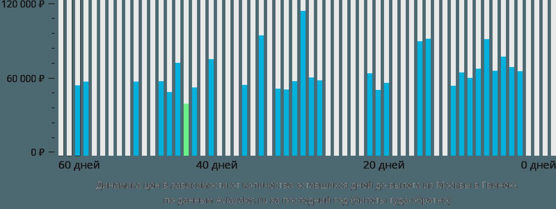 Динамика цен в зависимости от количества оставшихся дней до вылета из Москвы в Гвинею