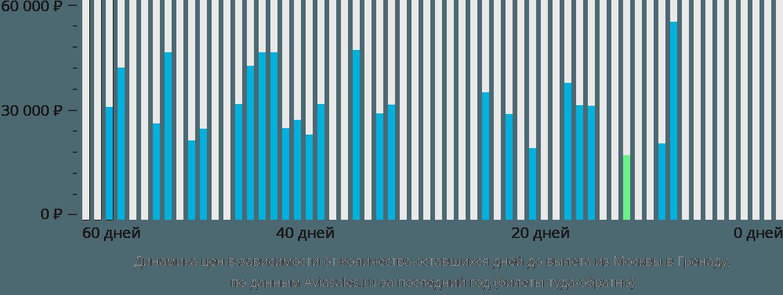 Динамика цен в зависимости от количества оставшихся дней до вылета из Москвы в Гренаду