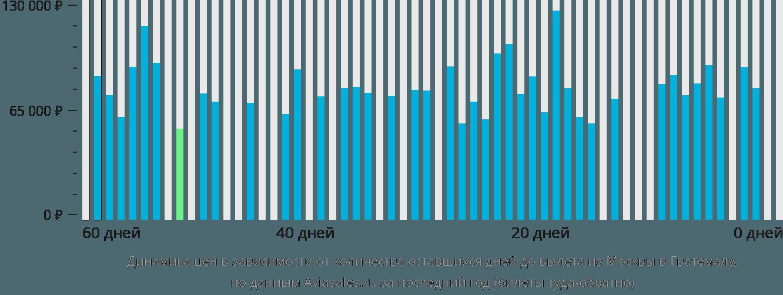 Динамика цен в зависимости от количества оставшихся дней до вылета из Москвы в Гватемалу