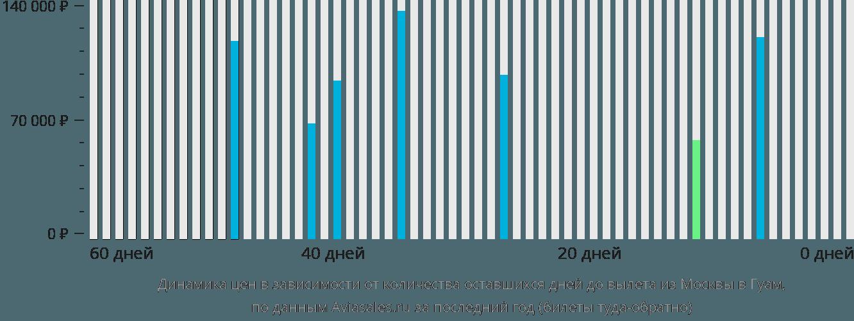 Динамика цен в зависимости от количества оставшихся дней до вылета из Москвы в Гуам