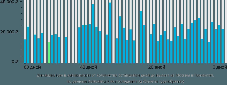 Динамика цен в зависимости от количества оставшихся дней до вылета из Москвы в Газиантеп
