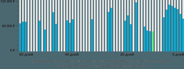 Динамика цен в зависимости от количества оставшихся дней до вылета из Москвы в Хараре