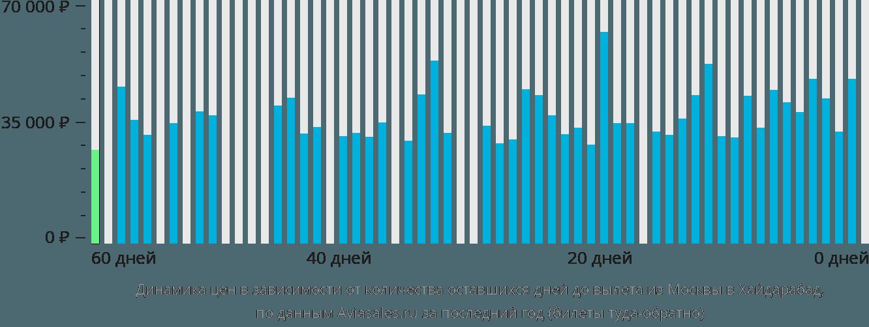 Динамика цен в зависимости от количества оставшихся дней до вылета из Москвы в Хайдарабад
