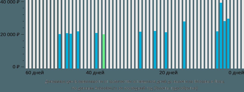 Динамика цен в зависимости от количества оставшихся дней до вылета из Москвы в Яссы