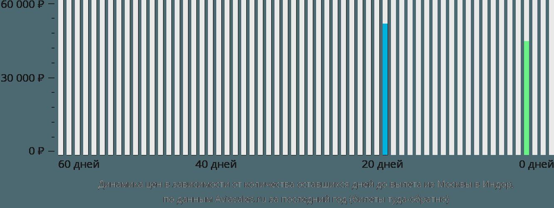Динамика цен в зависимости от количества оставшихся дней до вылета из Москвы в Индор