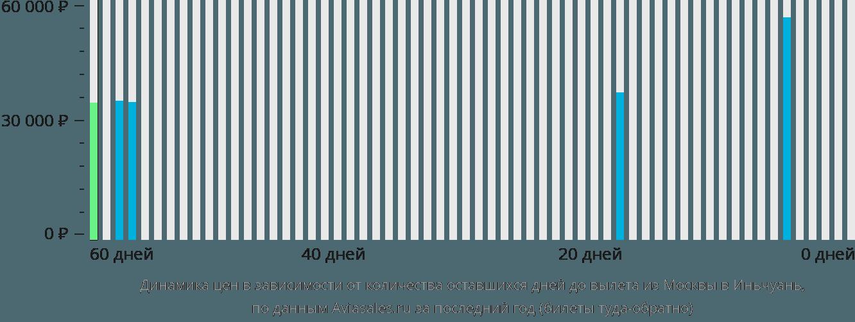 Динамика цен в зависимости от количества оставшихся дней до вылета из Москвы в Иньчуань