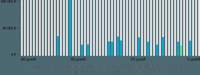 Динамика цен в зависимости от количества оставшихся дней до вылета из Москвы в Индианаполис