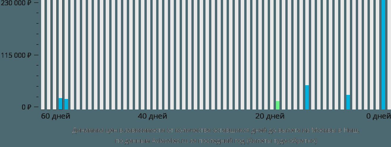 Динамика цен в зависимости от количества оставшихся дней до вылета из Москвы в Ниш