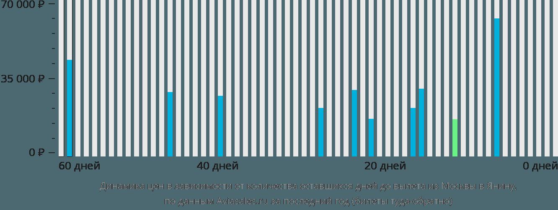 Динамика цен в зависимости от количества оставшихся дней до вылета из Москвы в Янину
