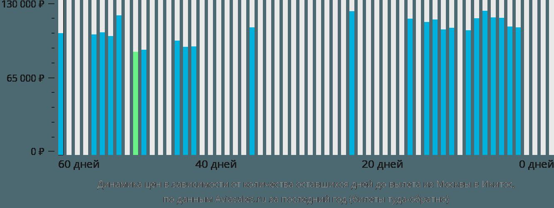 Динамика цен в зависимости от количества оставшихся дней до вылета из Москвы в Икитос
