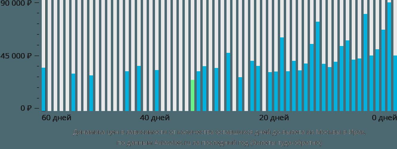 Динамика цен в зависимости от количества оставшихся дней до вылета из Москвы в Ирак