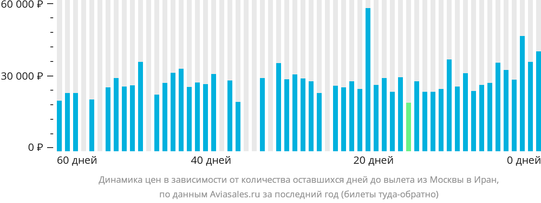 Динамика цен в зависимости от количества оставшихся дней до вылета из Москвы в Иран