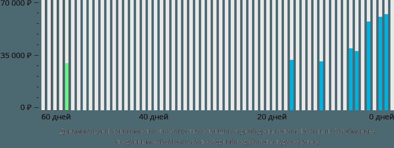 Динамика цен в зависимости от количества оставшихся дней до вылета из Москвы в Сулейманию