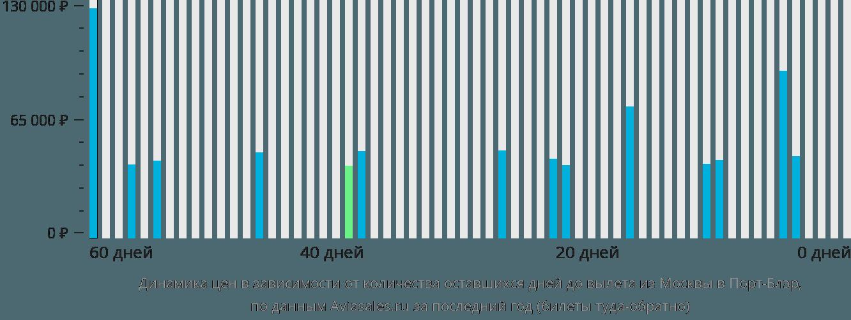 Динамика цен в зависимости от количества оставшихся дней до вылета из Москвы в Порт-Блэр