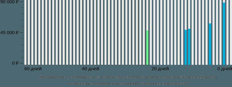 Динамика цен в зависимости от количества оставшихся дней до вылета из Москвы в Джибути